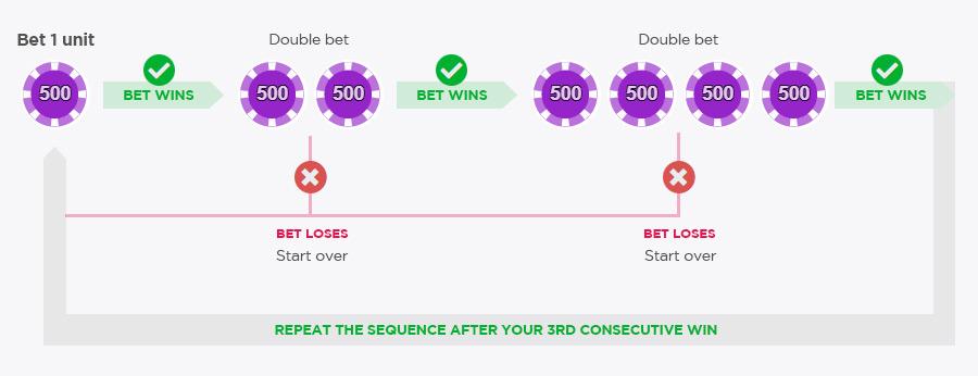 Paroli Betting Strategy