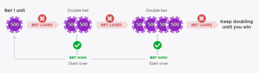 Martingale Betting Strategy